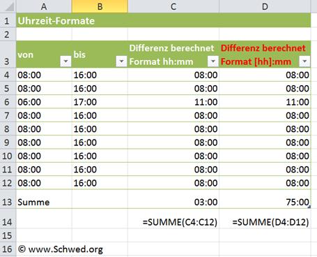 Beispiel Excel Uhrzeiten über 24 Stunden darstellen